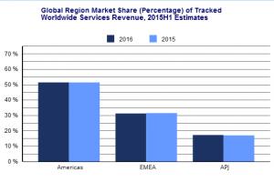 Le marché des services métiers et IT reste morose en EMEA
