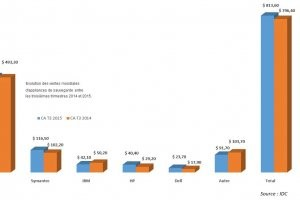 Les ventes d'appliances de sauvegarde progressent au 3e trimestre