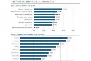 La qualité des données appauvrie par la coupure entre IT et métiers
