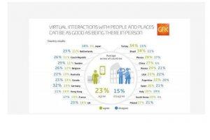 La virtualisation de la relation client diversement appréciée