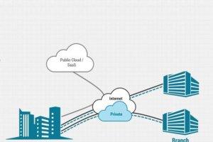 La virtualisation de réseau s'étend au WAN