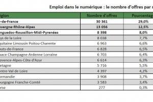 30% des offres IT nichées en Ile-de-France