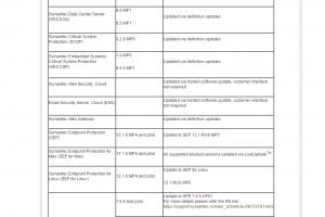 Des vulnérabilités critiques dans 17 produits Symantec