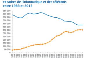 Seulement 15% des emplois français automatisables selon France Stratégie
