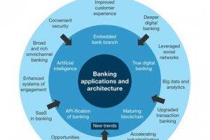 Banque digitale : 5 tendances � surveiller en 2017