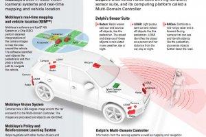Intel place son Core i7 au coeur des voitures autonomes