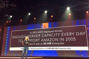 Plongée dans le cloud AWS : du global au hardware spécifique