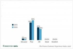 L'exp�rience client des marques � am�liorer en France