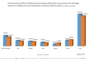 Stockage externe: baisse de 5% des ventes EMEA au T3