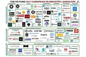 Les acteurs français de la réalité virtuelle bien placés en Europe
