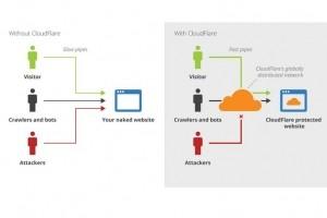 Cloudbleed : le CDN de Cloudflare a laissé filer des mots de passe pendant 5 mois