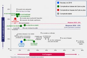 Choc de simplification: Les dernières mesures du gouvernement