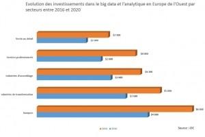Analytique et big data : Un marché de 34,1 Md$ en Europe de l'Ouest en 2017