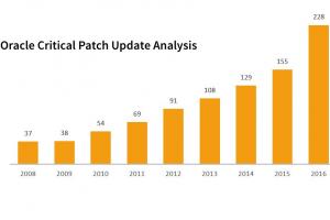 299 failles corrigées dans le dernier pack trimestriel d'Oracle