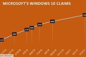 Le cap des 500 millions de terminaux Windows 10 atteint