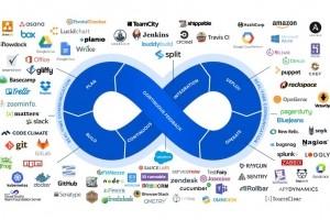 Atlassian fait pousser ses offres DevOps