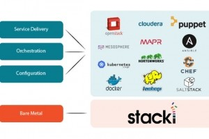 Teradata acquiert StackIQ, spécialisée dans le déploiement de clusters