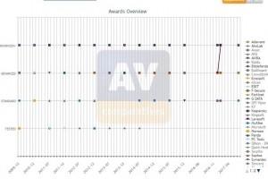 Avast, Bitdefender, Fortinet et Kaspersky : Champions 2017 de l'anti-phishing