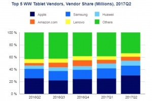 Ventes de tablettes : derri�re Apple et Samsung, Huawei progresse au 2e trimestre