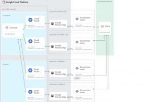 Google fait entrer les réseaux privés d'entreprise dans son cloud
