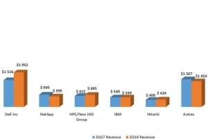 Le marché du stockage Pro atteint 10,8 Mds $ au 2e trimestre