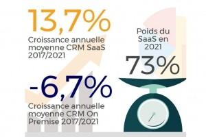 Le marché du CRM dépassera le 1 Md€ en 2021 en France