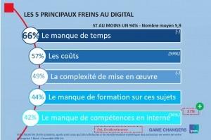 PME/ETI : Le  numérique avance mais butte sur les compétences