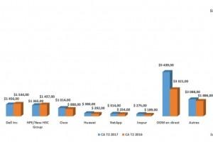 Marché des équipements IT pour le cloud : +30% en EMEA au 2e trimestre