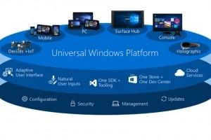 Le support .Net Standard 2.0 disponible sur la plateforme Windows universelle