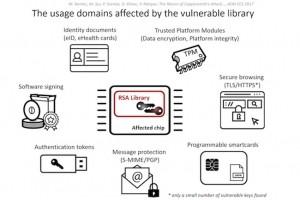 Des vulnérabilités majeures dans la bibliothèque Infineon RSA