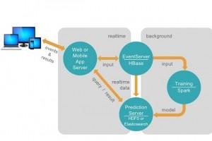 Apache PredictionIO : L'apprentissage machine facile avec Spark