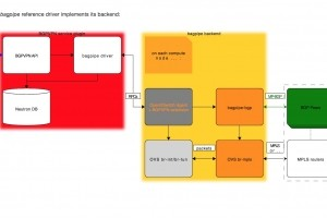 Orange et Red Hat collaborent autour d'OpenStack et du NFV