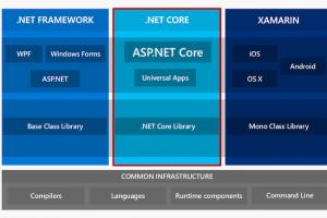 Portage du code .Net Framework vers .Net Core