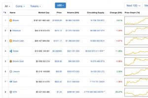 Edito: La bulle Bitcoin atteint les 10 000$