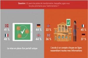 Les Fran�ais avides de transformation num�rique des services publics