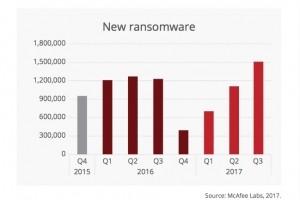 Les nouveaux malwares en hausse de 27% sur un an