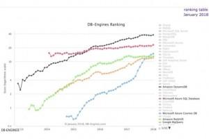 Avec Azure Cosmos DB, Microsoft rivalise avec DynamoDB d'AWS
