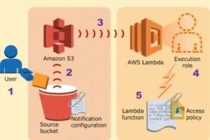AWS ajoute le support Go et .Net Core à Lambda