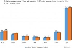 Les ventes de PC se stabilisent en Europe au cours du 4e trimestre