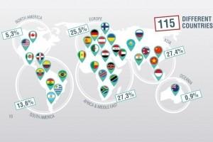 70 start-ups étrangères sur la saison 2 du French Tech Ticket