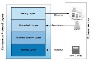 Le projet de cloud Dfinity basé sur blockchain lève 61 M$