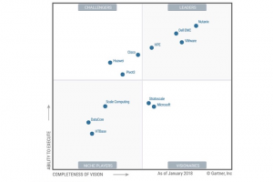 Nutanix leader du dernier Magic Quadrant hyperconvergence