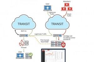 Oracle acquiert la start-up de sécurité cloud Zenedge