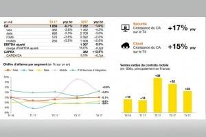 L'activité Entreprise d'Orange a reculé d'1% en 2017