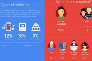 Droit à l'oubli : 142 705 demandes de suppressions d'URL en France