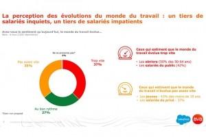 Le bien-être au travail, priorité numéro 1 pour les salariés français