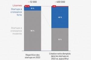 400 000 emplois créés par les start-ups françaises d'ici 2022