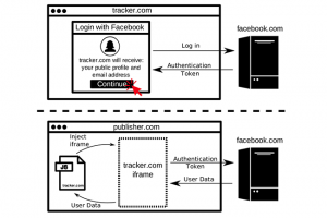 Quand les traqueurs utilisent les Facebook Login pour collecter des données
