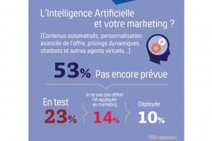 IA et réseaux sociaux dans le marketing : plus de paroles que d'actes