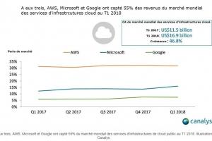 Hausse de 47% des dépenses en cloud public au 1er trimestre 2018
